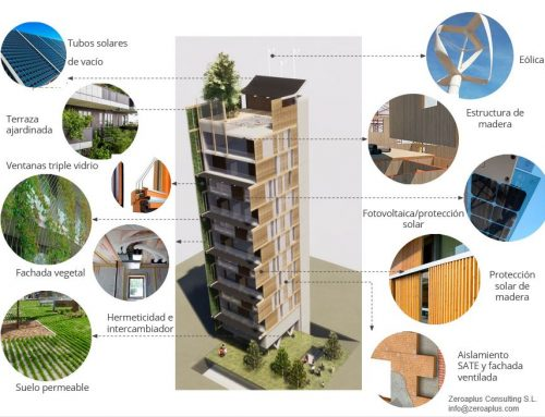 EL FUTURO  DE LOS HOTELES DE CONSUMO CASI NULO